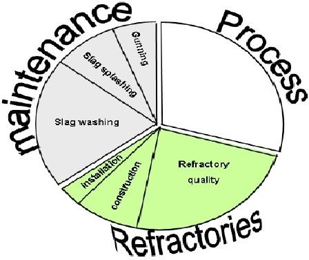 Process infloence