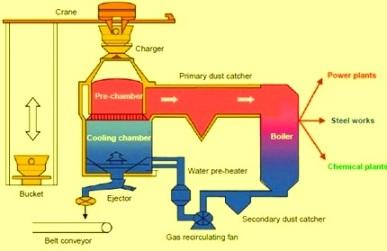 CDCP process flow