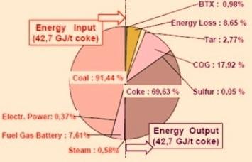 Energy balance of coke plant