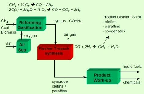 Syn gas conversion