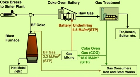 Utilization of CO gas