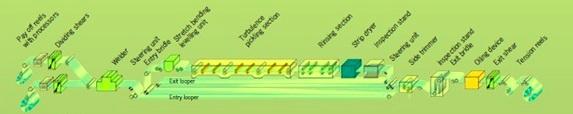 continuous pickling line