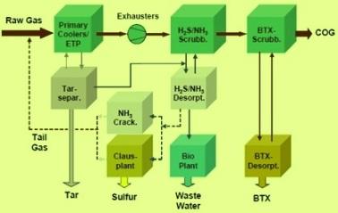 process flow of CO gas treatment plant