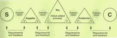 Concept of internal customer