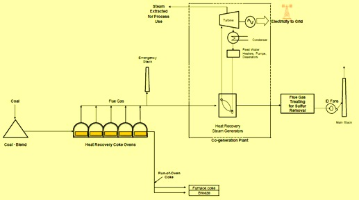 Process flow of heat recovery oven