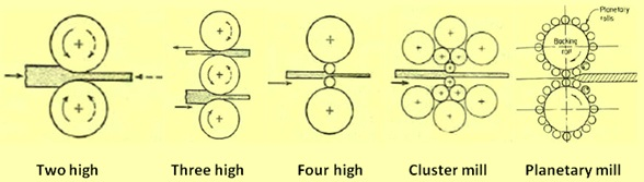 Types of roll configuration