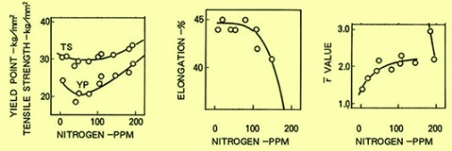 effect of nitrogen on tensile properties