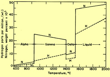 nitrogen solubility