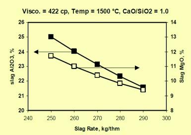 slag alumina and MgO