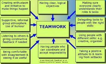 characteristics of a good teamwork