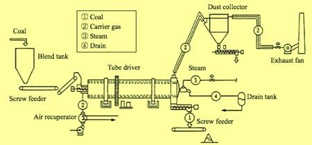 Coal moisture control