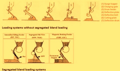Different types of loading systems