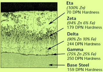 Microstructure of Zn coating