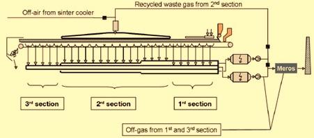 selective waste gas recirculation