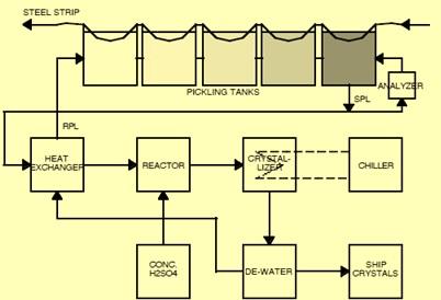 Phar process