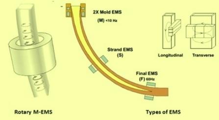 EMS 1