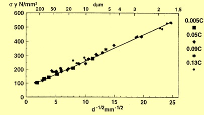Relation between Grain size and YS