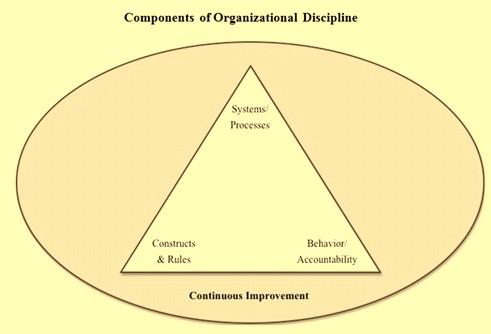 Organizational discipline