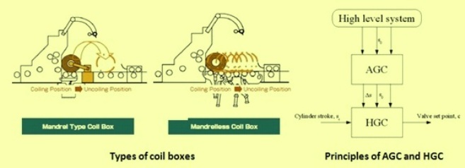 coil box