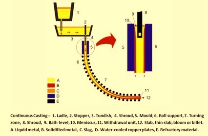 Basics of continuous casting