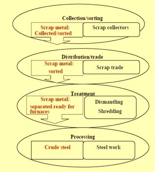 Scrap processing cycle