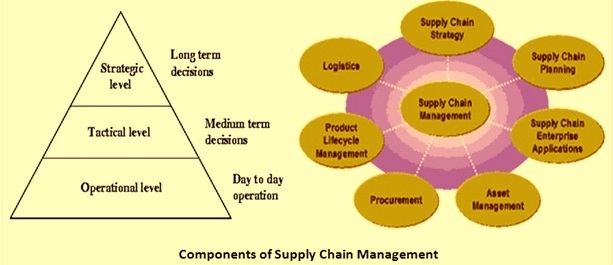 Component of supply chain management