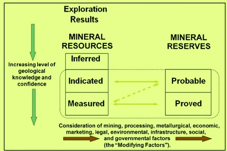 Exploration results of minerals