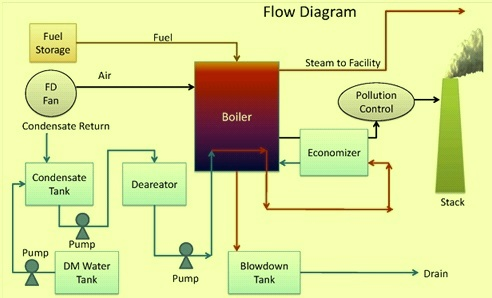 Basics of Steam Boiler – IspatGuruIspatGuru