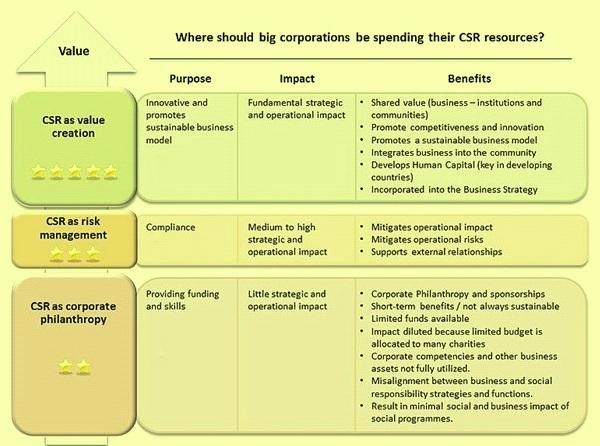 CSR approach