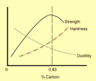 Carbon and mechanical properties