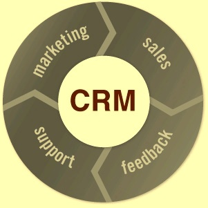 Component of CRM