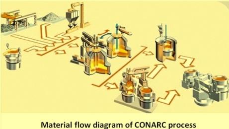 Flow sheet of CONARC process