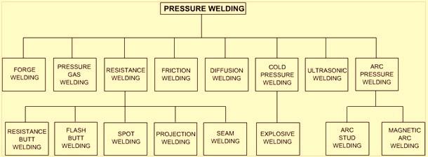Pressure welding processes