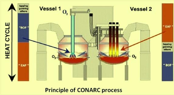 Principle of CONARC process