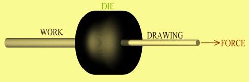 Drawing process principle
