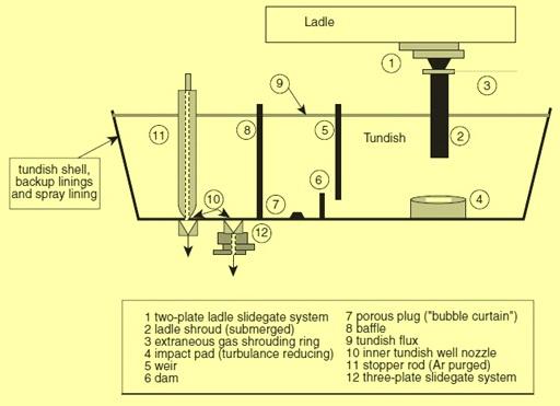 Tundish Metallurgy