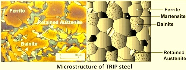 Micro structure of TRIP steel