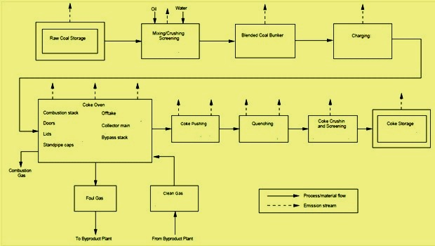 Process flow for coke making