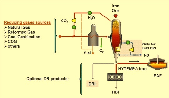 HYL ZR process flowsheet with COG
