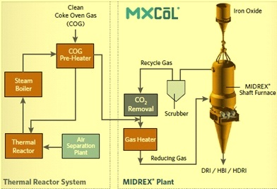 Mxcol process flowsheet with COG