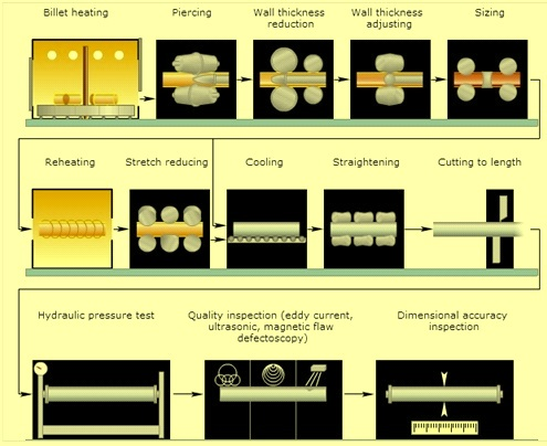 Production process of seamless pipe rolling