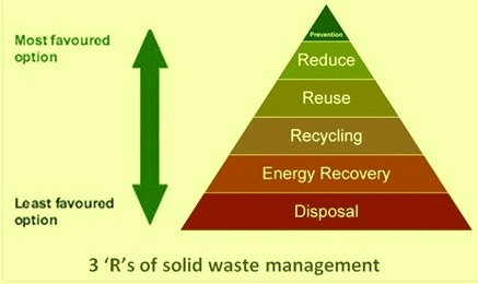 3 Rs of solid waste management