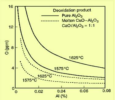 Al-O graph