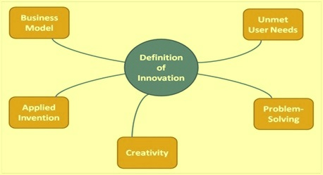 Components of innovation
