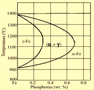 Fe-P phase diagram