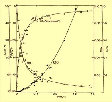 Mn-Si_O graph