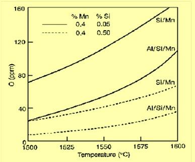 Temp-O graph