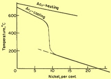 Effect of Ni on Ar1 and Ac1 temp