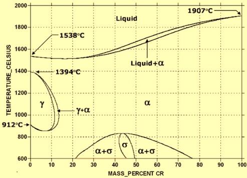 Fe-Cr phase diagram