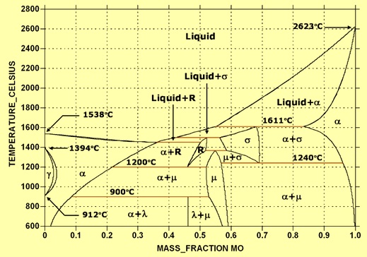 Fe-Mo phase diagram
